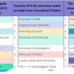 Top 3 Regional UK University Ranking Comparison