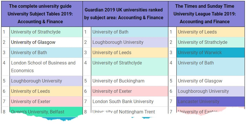 Top 3 Regional UK University Ranking Comparison