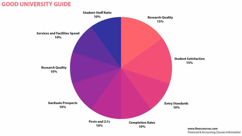 Good University World University Ranking Indicators