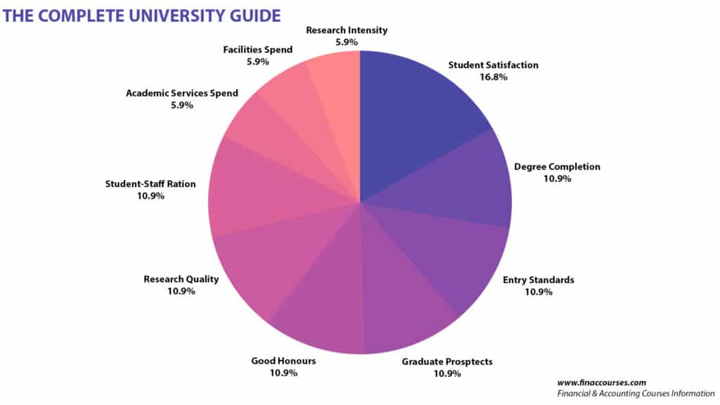 the complete university ranking guide methodology
