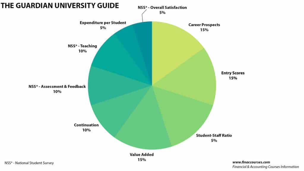 the guardian university guide methodology