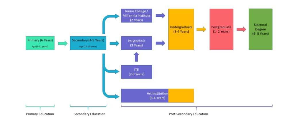 Singaore_Education_System