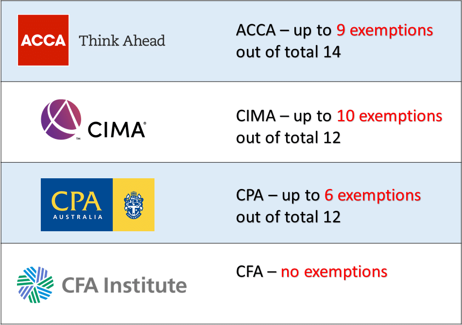 Exemptions for Accounting and Finance Professional Certification
