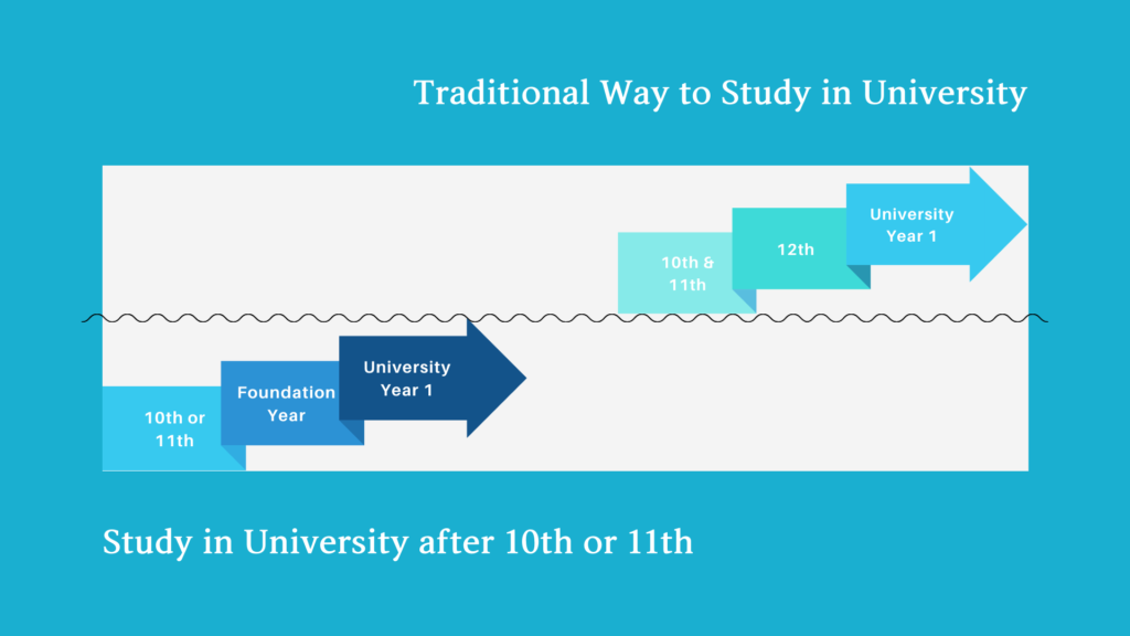 Study in University After 10th or 11th