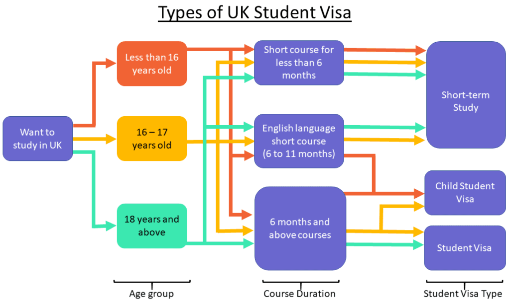 Types of UK Student Visa
