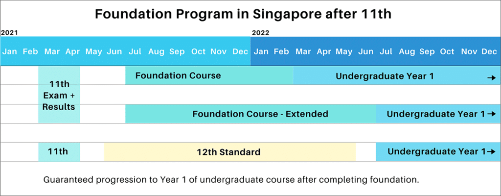 Foundation Program Timeline For Indian Students To Study in Singapore