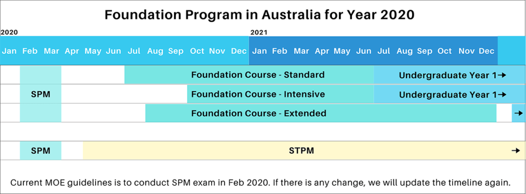 Timeline of Malaysian Student studying foundation course in Australia after SPM